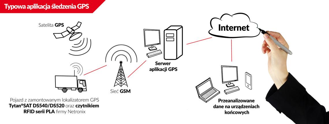 Współpraca czytników RFID 1-Wire serii PLA z lokalizatorami GPS Tytan®SAT DS540/DS520 firmy Digital Systems