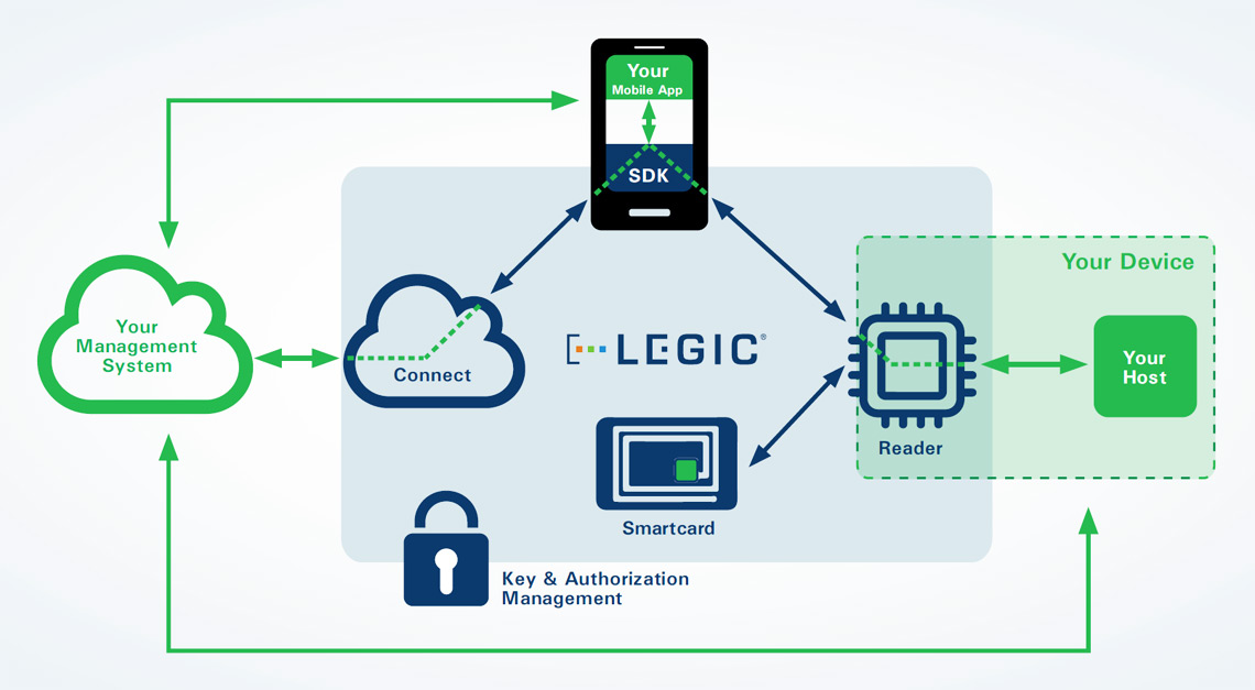 Basic Components Of The Legic Access Control System Netronix