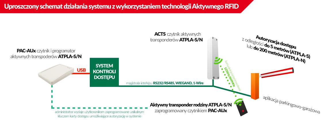 Jak działa system kontroli dostępu na bazie Aktywnego RFID?