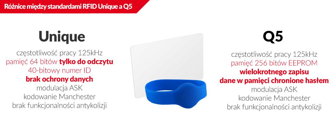 Różnice między standardem zbliżeniowym RFID Unique a Q5?